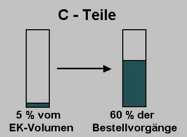 C-Teil-Management